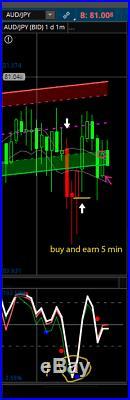 100% Win Binary Options System 1